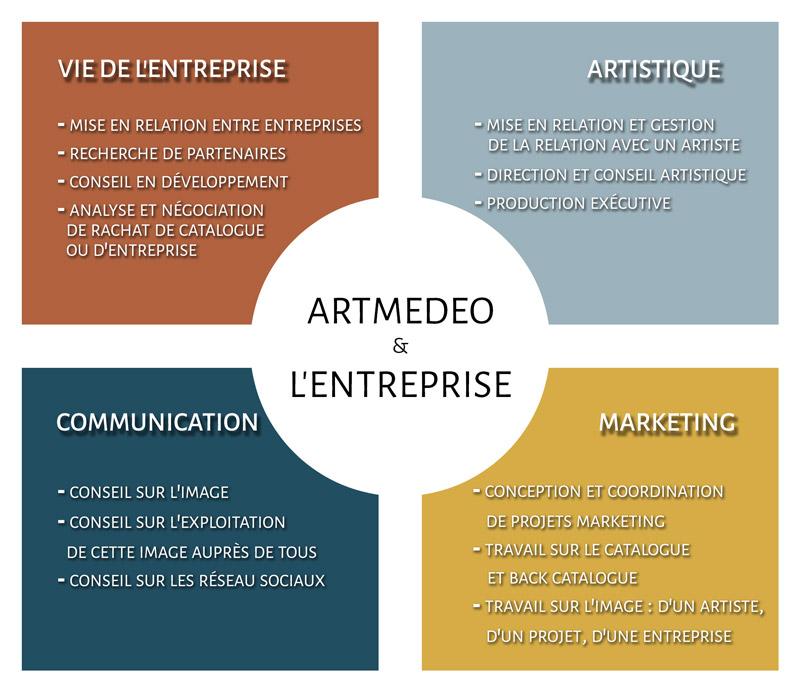 schema-artmedeo-entreprises